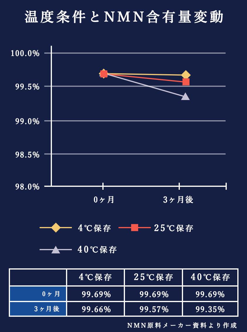 温度条件とNMN含有量変動の図